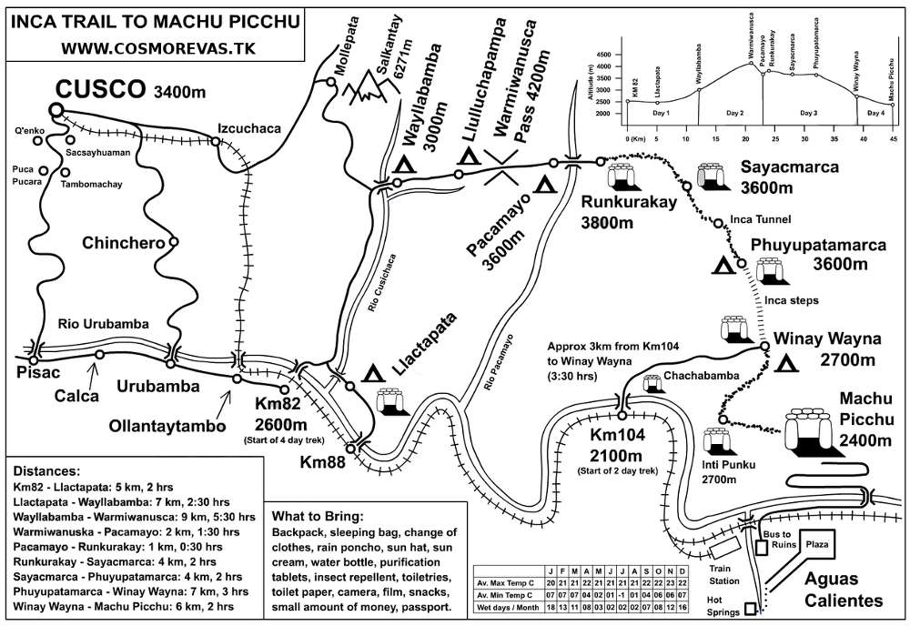 Peru - cosmorevas Inca Trail Machu Picchu map